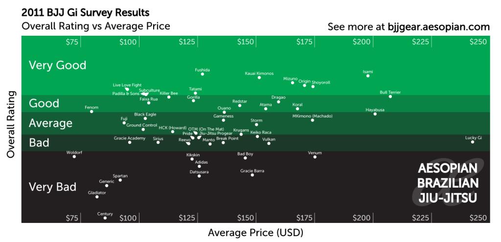Price to Quality Ratio